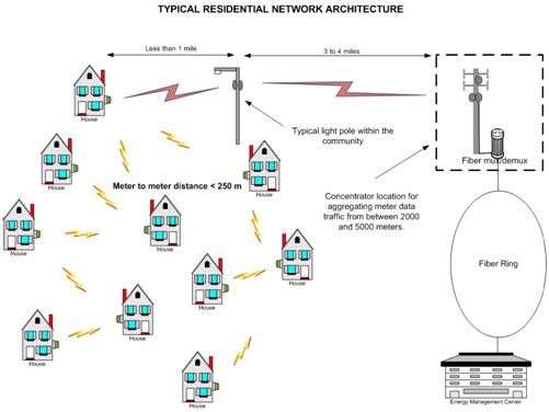 typical residential metering network architecture diagram